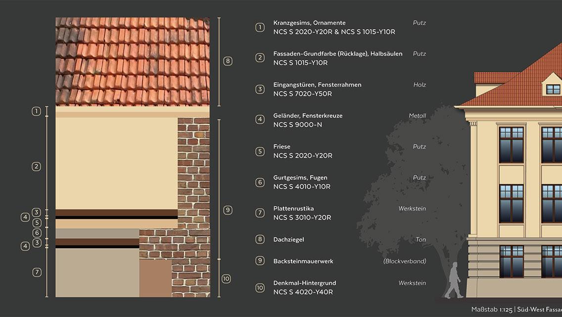 Außsschnitt: Fassadengestaltung 4 Farbplan